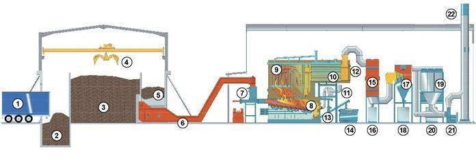 Operating Diagram for a Biomass Boiler